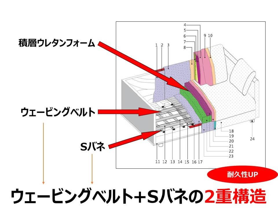 songdream ソファ内部構造 ウェービングベルトとSバネの二重構造による耐久性の向上