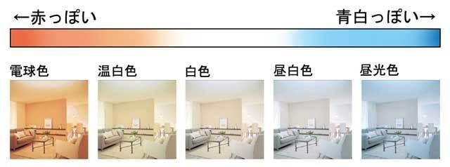 電球の色によるイメージの違いを伝えるための画像
